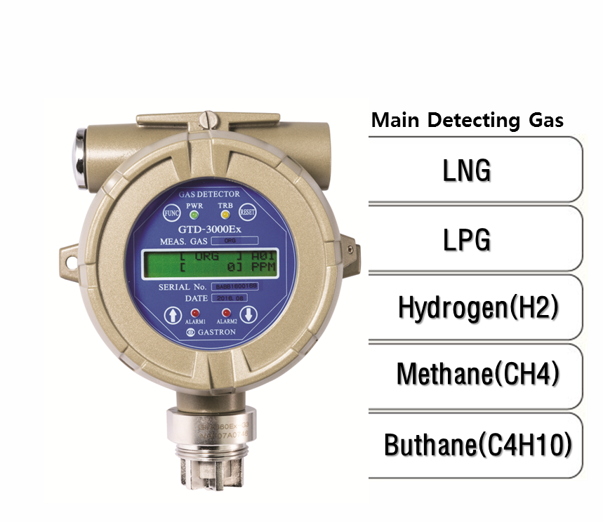 Intelligent Flammable Gas Detector, Main Detecting Gas: LNG, LPG, H2, CH4, C4H10