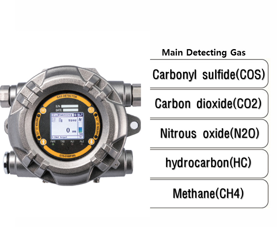 Explosion Proof Type interference gas filtering Gas Detector, Main detecting Gas: COS, CO2, N2O, HC, CH4