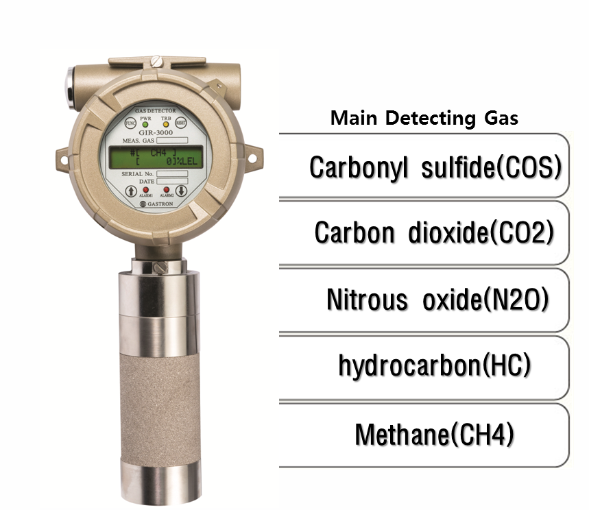 Explosion Proof Type Diffusion Infrared Gas Detector, Main detecting Gas: COS, CO2, N2O, HC, CH4