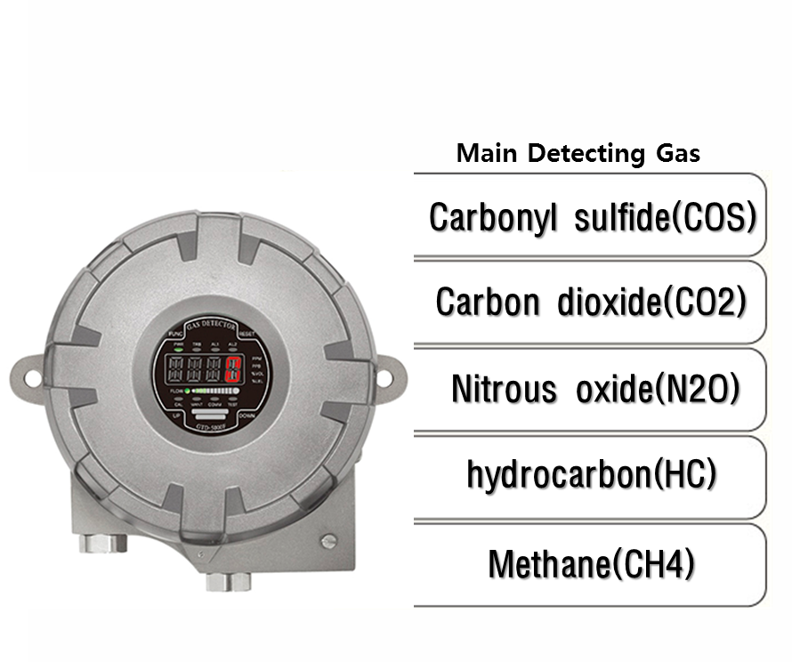 Explosion Proof Type Sampling Infrared Gas Detector, Main detecting Gas: COS, CO2, N2O, HC, CH4