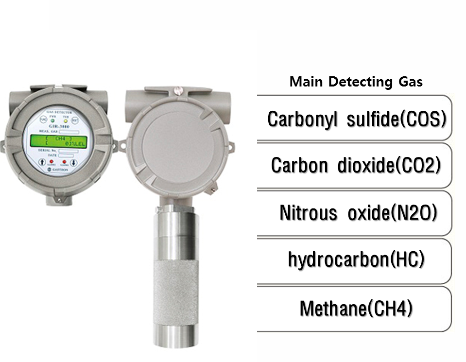 Fixed Type Infrared Gas Detector, Main detecting Gas: COS, CO2, N2O, HC, CH4