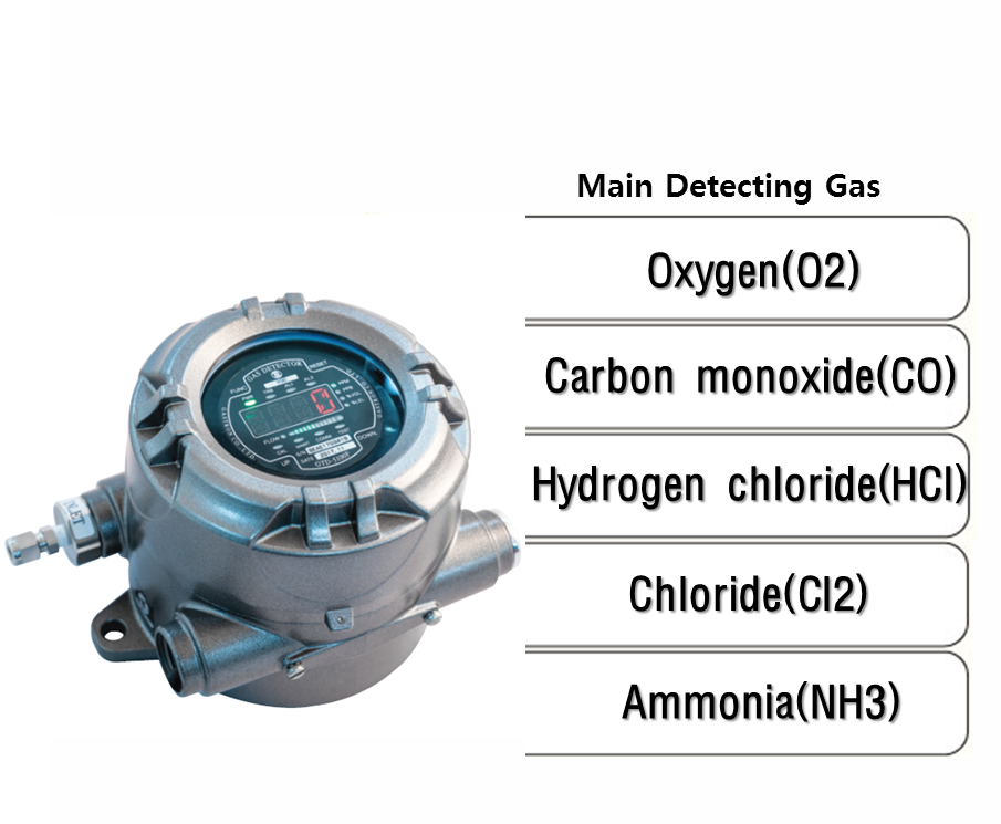 Explosion Proof Type Sampling Oxygen & Toxic Gas Detector, Main Detecting Gas: O2, CO, HCl, Cl2, NH3
