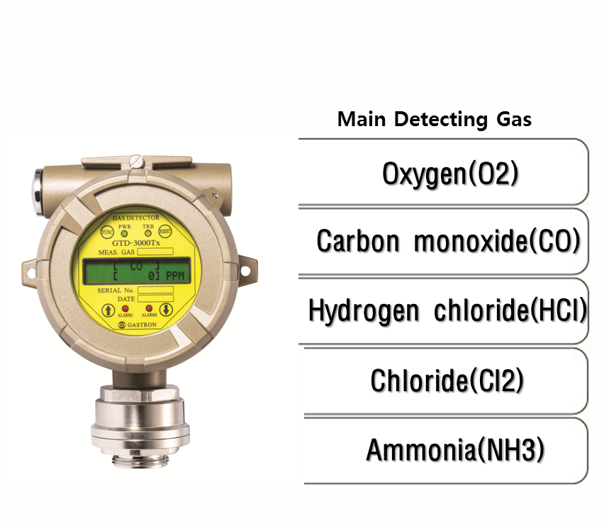 Intelligent Diffusion Oxygen & Toxic Gas Detector, Main Detecting Gas: O2, CO, HCl, Cl2, NH3