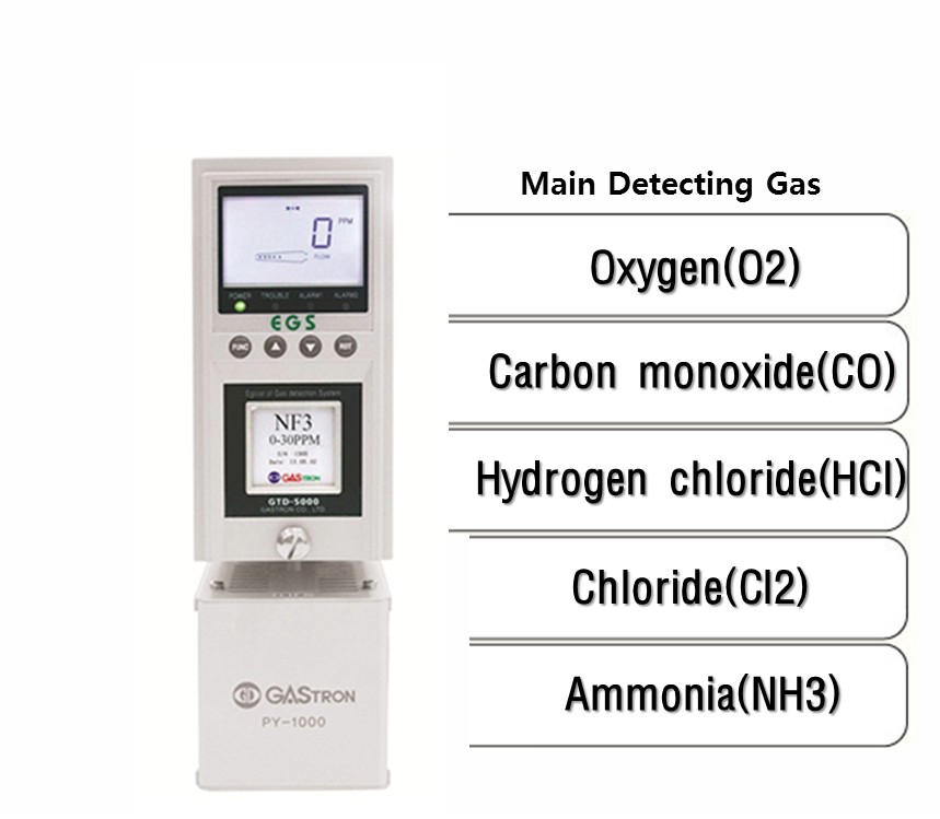 Sampling Oxygen & Toxic Gas Detector, Main Detecting Gas: O2, CO, HCl, Cl2, NH3