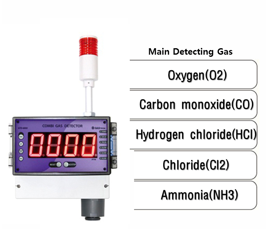 Gas Receiver Combination Oxygen & Toxic Gas Detector, GTD-6000
