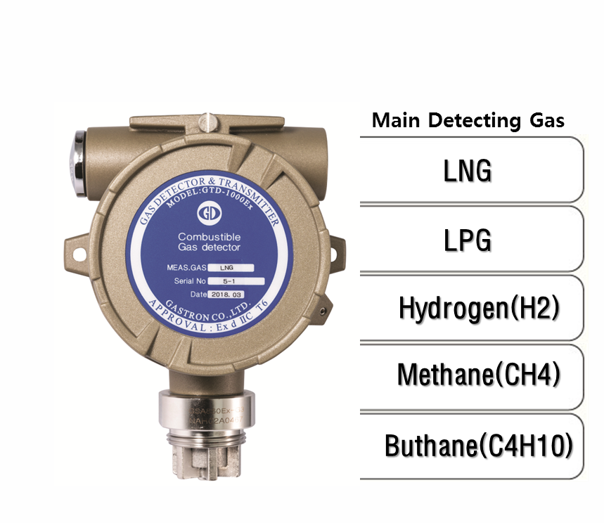 Transmitter Diffusion Flammable Gas Detector, Main Detecting Gas: LNG, LPG, H2, CH4, C4H10